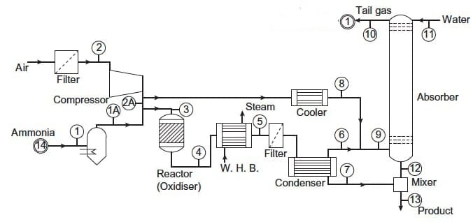 Types of process flow diagram,p&id,bfd,pfd,what is process flow diagram