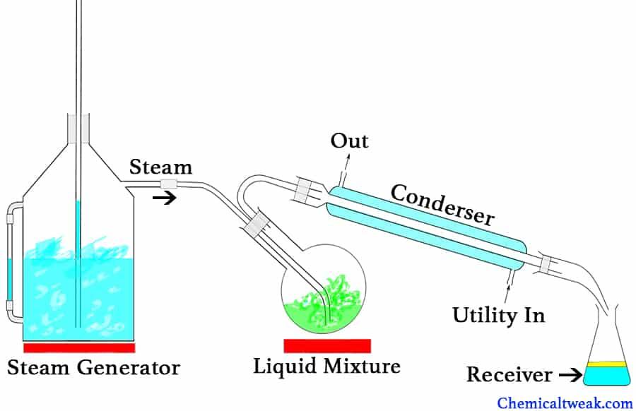 steam distillation apparatus