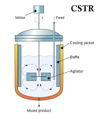 Continuous stirred tank reaction CSTR