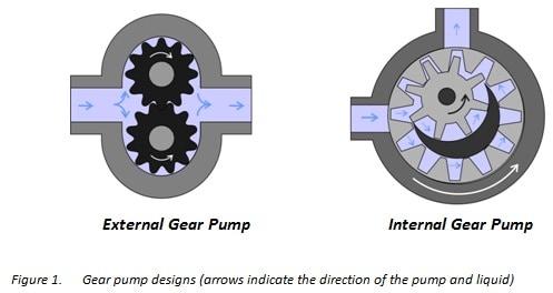 Gear pump how does a gear pump work